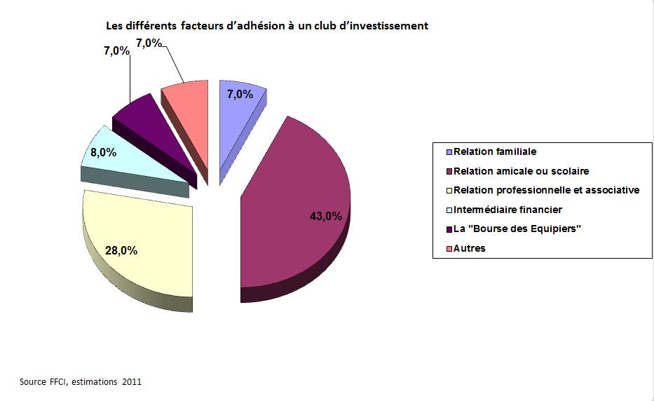 Les différents facteurs d'adhésion à un club d'investissement