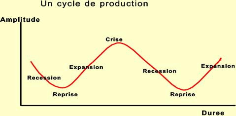 Cycles économiques