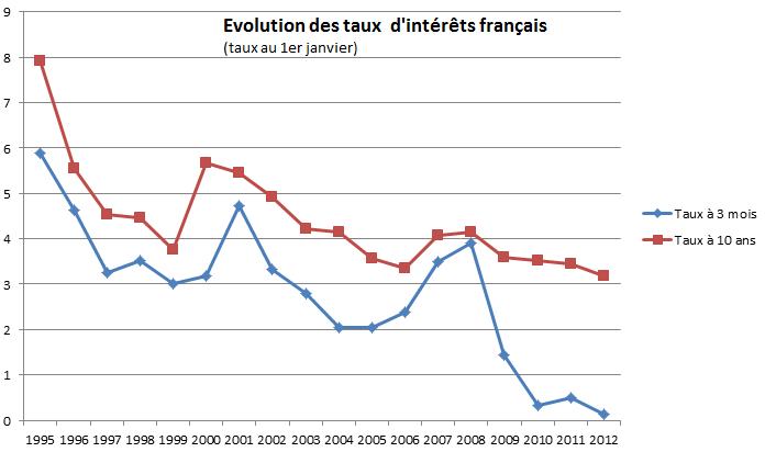 Evolution des taux d'intéret
